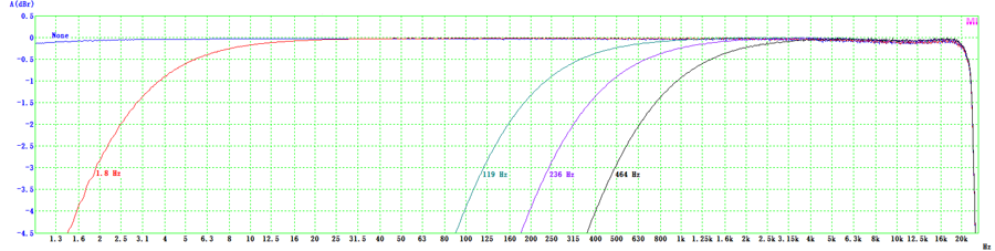 VT IEPE-2G05 High Pass Filter Frequency Response